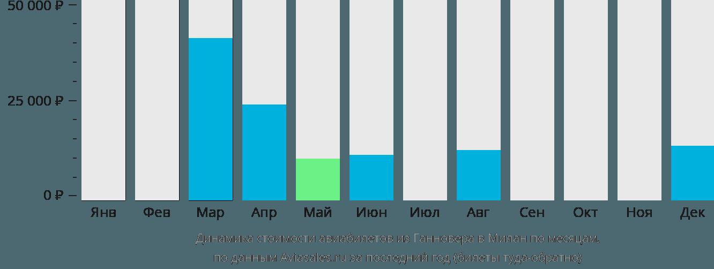 Динамика стоимости авиабилетов из Ганновера в Милан по месяцам
