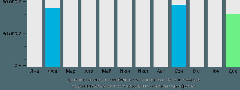 Динамика стоимости авиабилетов из Ганновера в Мале по месяцам