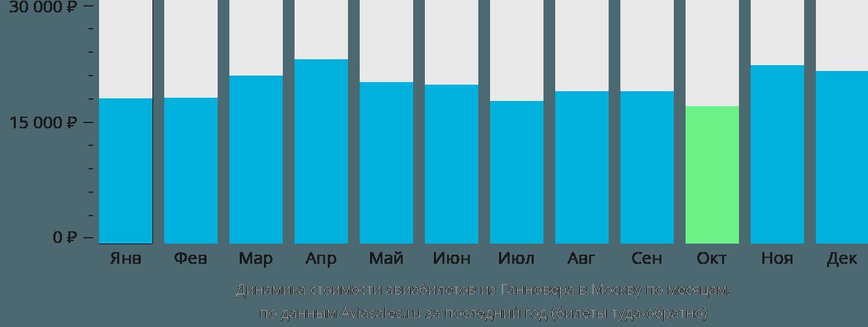 Динамика стоимости авиабилетов из Ганновера в Москву по месяцам
