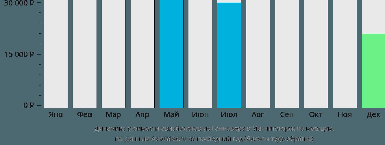 Динамика стоимости авиабилетов из Ганновера в Магнитогорск по месяцам