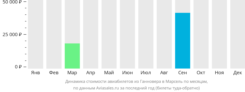 Динамика стоимости авиабилетов из Ганновера в Марсель по месяцам