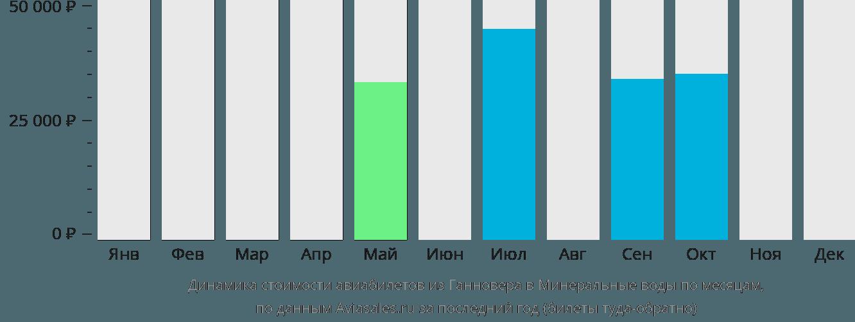 Динамика стоимости авиабилетов из Ганновера в Минеральные воды по месяцам