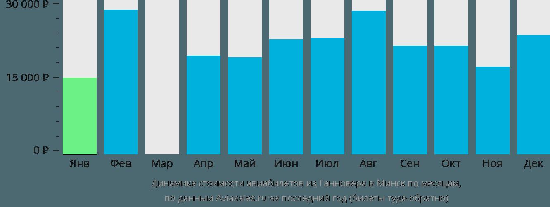 Динамика стоимости авиабилетов из Ганновера в Минск по месяцам