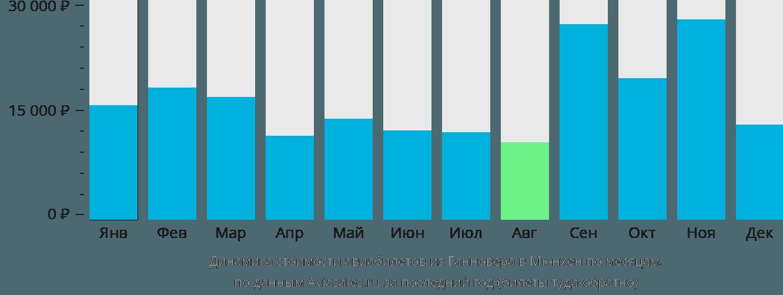 Динамика стоимости авиабилетов из Ганновера в Мюнхен по месяцам