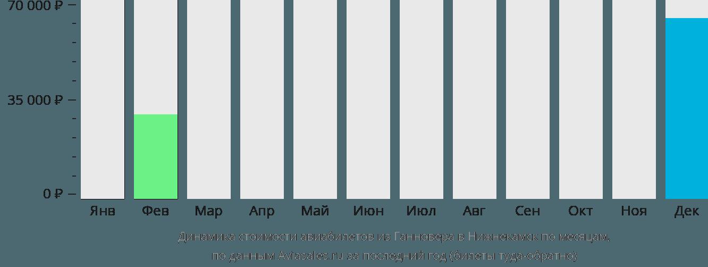 Динамика стоимости авиабилетов из Ганновера в Нижнекамск по месяцам