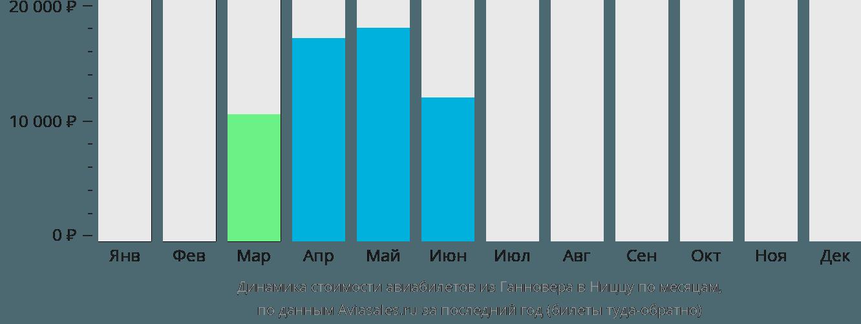 Динамика стоимости авиабилетов из Ганновера в Ниццу по месяцам
