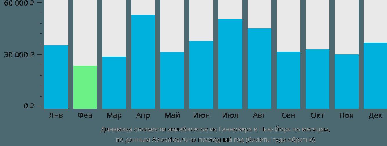 Динамика стоимости авиабилетов из Ганновера в Нью-Йорк по месяцам