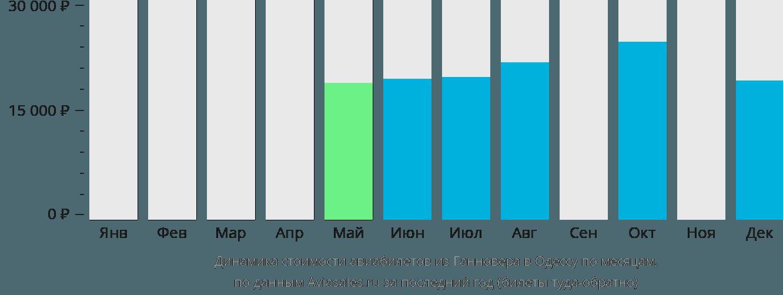 Динамика стоимости авиабилетов из Ганновера в Одессу по месяцам