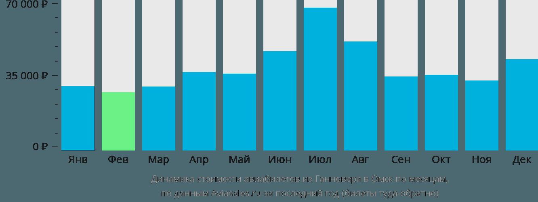 Динамика стоимости авиабилетов из Ганновера в Омск по месяцам