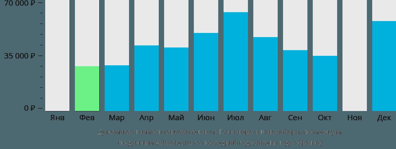 Динамика стоимости авиабилетов из Ганновера в Новосибирск по месяцам
