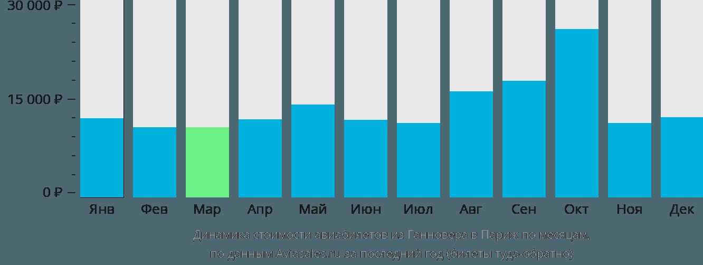 Динамика стоимости авиабилетов из Ганновера в Париж по месяцам
