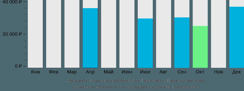 Динамика стоимости авиабилетов из Ганновера в Пермь по месяцам