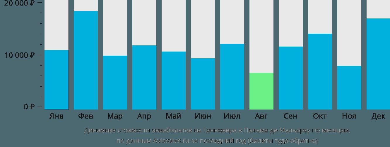 Динамика стоимости авиабилетов из Ганновера в Пальма-де-Майорку по месяцам
