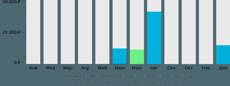 Динамика стоимости авиабилетов из Ганновера в Прагу по месяцам