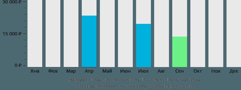 Динамика стоимости авиабилетов из Ганновера в Ригу по месяцам