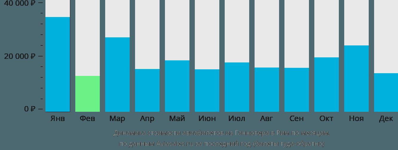 Динамика стоимости авиабилетов из Ганновера в Рим по месяцам