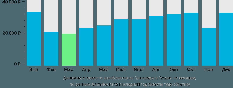 Динамика стоимости авиабилетов из Ганновера в Россию по месяцам