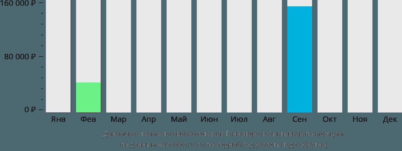 Динамика стоимости авиабилетов из Ганновера в Сыктывкар по месяцам