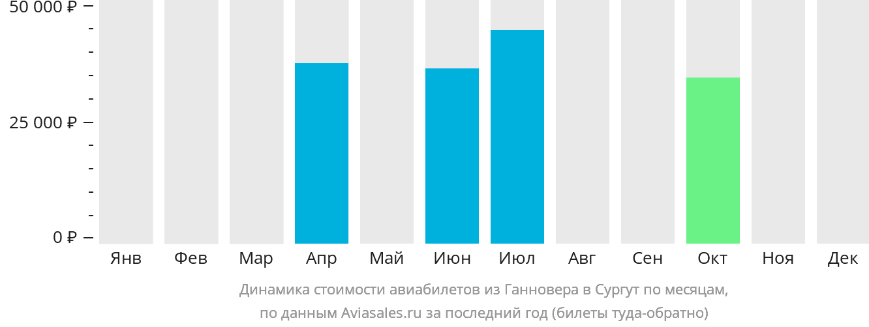 Динамика стоимости авиабилетов из Ганновера в Сургут по месяцам