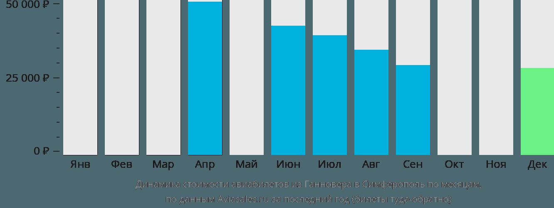 Динамика стоимости авиабилетов из Ганновера в Симферополь по месяцам
