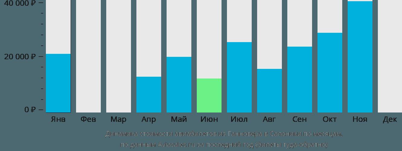 Динамика стоимости авиабилетов из Ганновера в Салоники по месяцам