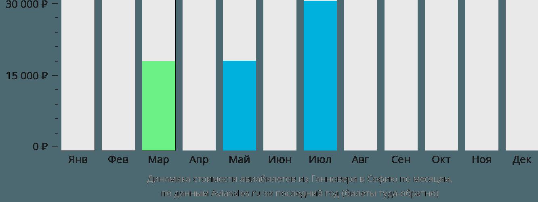 Динамика стоимости авиабилетов из Ганновера в Софию по месяцам
