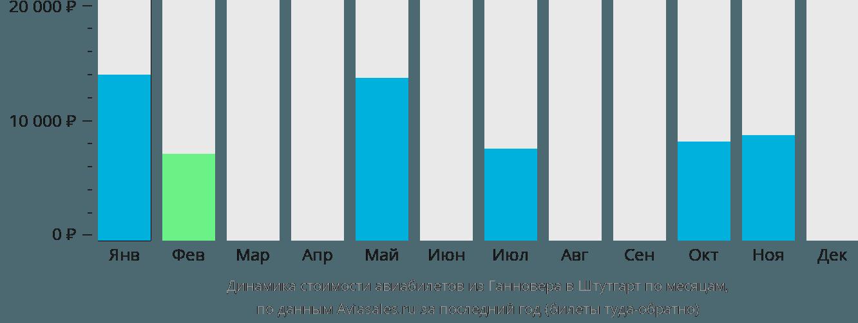 Динамика стоимости авиабилетов из Ганновера в Штутгарт по месяцам