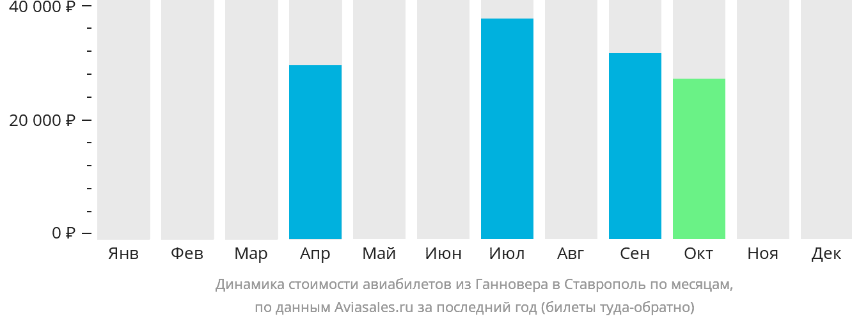 Динамика стоимости авиабилетов из Ганновера в Ставрополь по месяцам