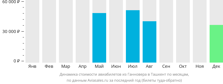 Динамика стоимости авиабилетов из Ганновера в Ташкент по месяцам