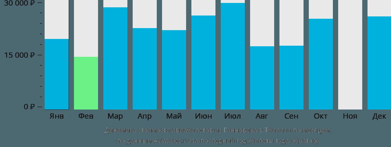 Динамика стоимости авиабилетов из Ганновера в Тбилиси по месяцам