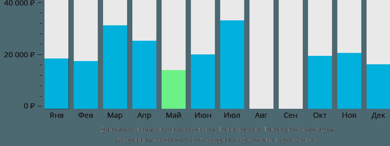Динамика стоимости авиабилетов из Ганновера на Тенерифе по месяцам
