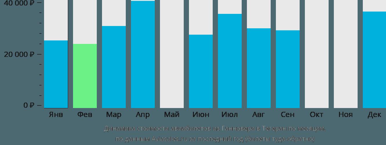 Динамика стоимости авиабилетов из Ганновера в Тегеран по месяцам