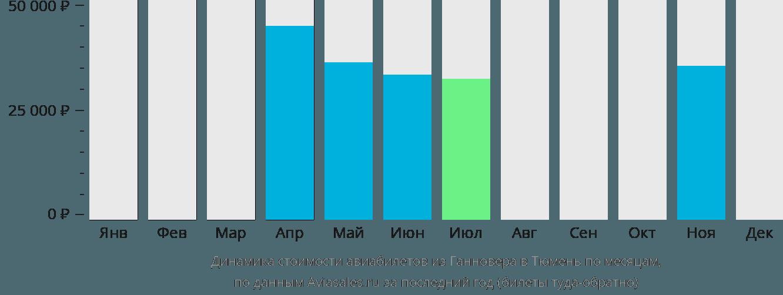 Динамика стоимости авиабилетов из Ганновера в Тюмень по месяцам