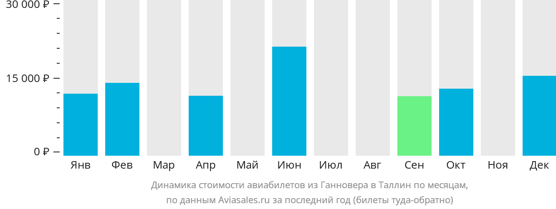 Динамика стоимости авиабилетов из Ганновера в Таллин по месяцам