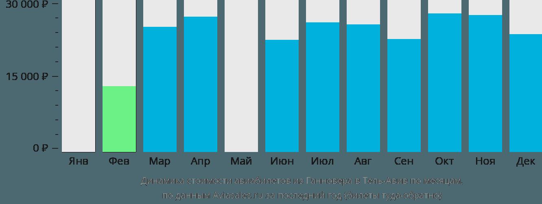 Динамика стоимости авиабилетов из Ганновера в Тель-Авив по месяцам