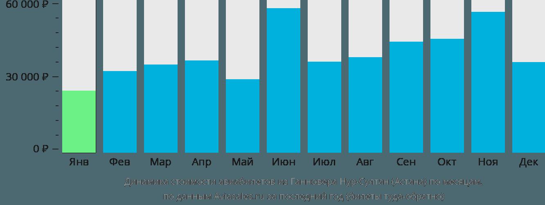 Динамика стоимости авиабилетов из Ганновера в Нур-Султан (Астана) по месяцам