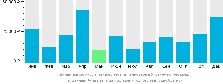 Динамика стоимости авиабилетов из Ганновера в Украину по месяцам