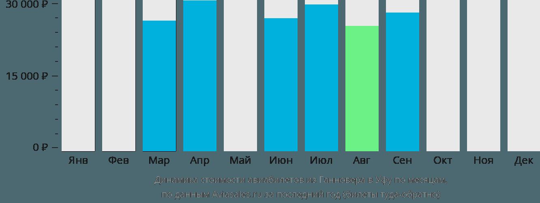 Динамика стоимости авиабилетов из Ганновера в Уфу по месяцам