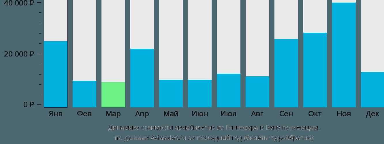 Динамика стоимости авиабилетов из Ганновера в Вену по месяцам