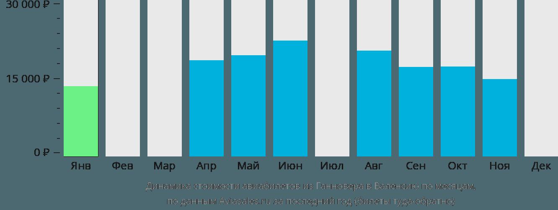 Динамика стоимости авиабилетов из Ганновера в Валенсию по месяцам