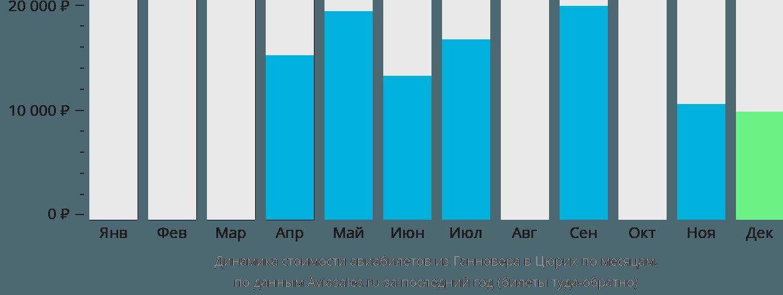 Динамика стоимости авиабилетов из Ганновера в Цюрих по месяцам