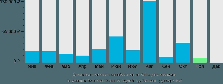 Динамика стоимости авиабилетов из Хайкоу по месяцам