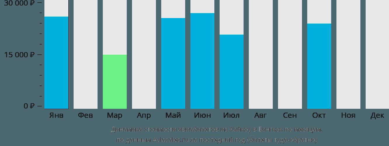 Динамика стоимости авиабилетов из Хайкоу в Бангкок по месяцам