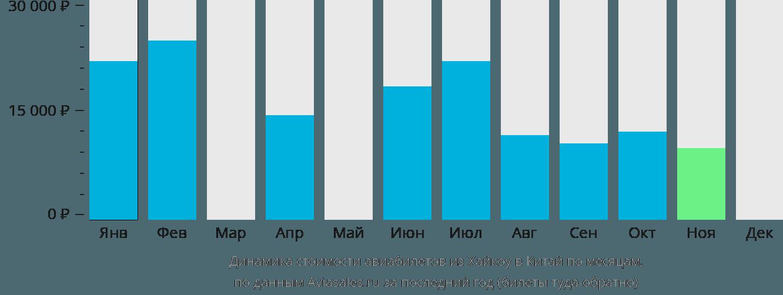 Динамика стоимости авиабилетов из Хайкоу в Китай по месяцам