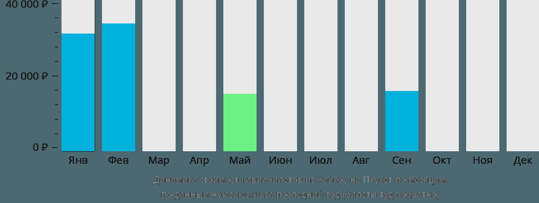Динамика стоимости авиабилетов из Хайкоу на Пхукет по месяцам