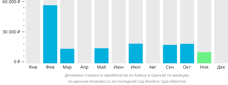 Динамика стоимости авиабилетов из Хайкоу в Шанхай по месяцам