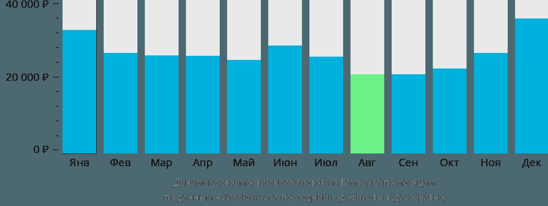 Динамика стоимости авиабилетов из Гамбурга по месяцам