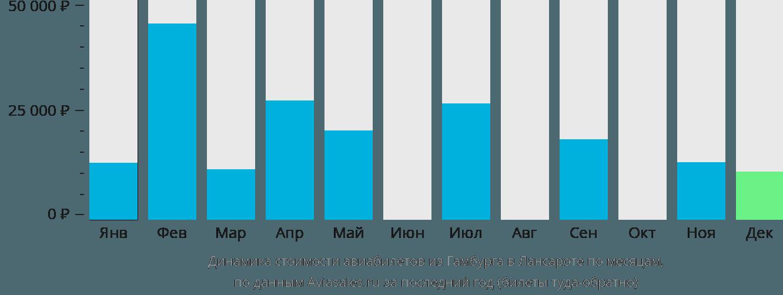 Динамика стоимости авиабилетов из Гамбурга в Лансароте по месяцам
