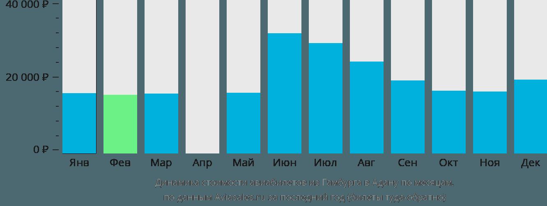 Динамика стоимости авиабилетов из Гамбурга в Адану по месяцам