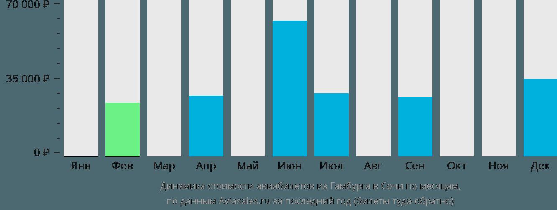 Динамика стоимости авиабилетов из Гамбурга в Сочи по месяцам